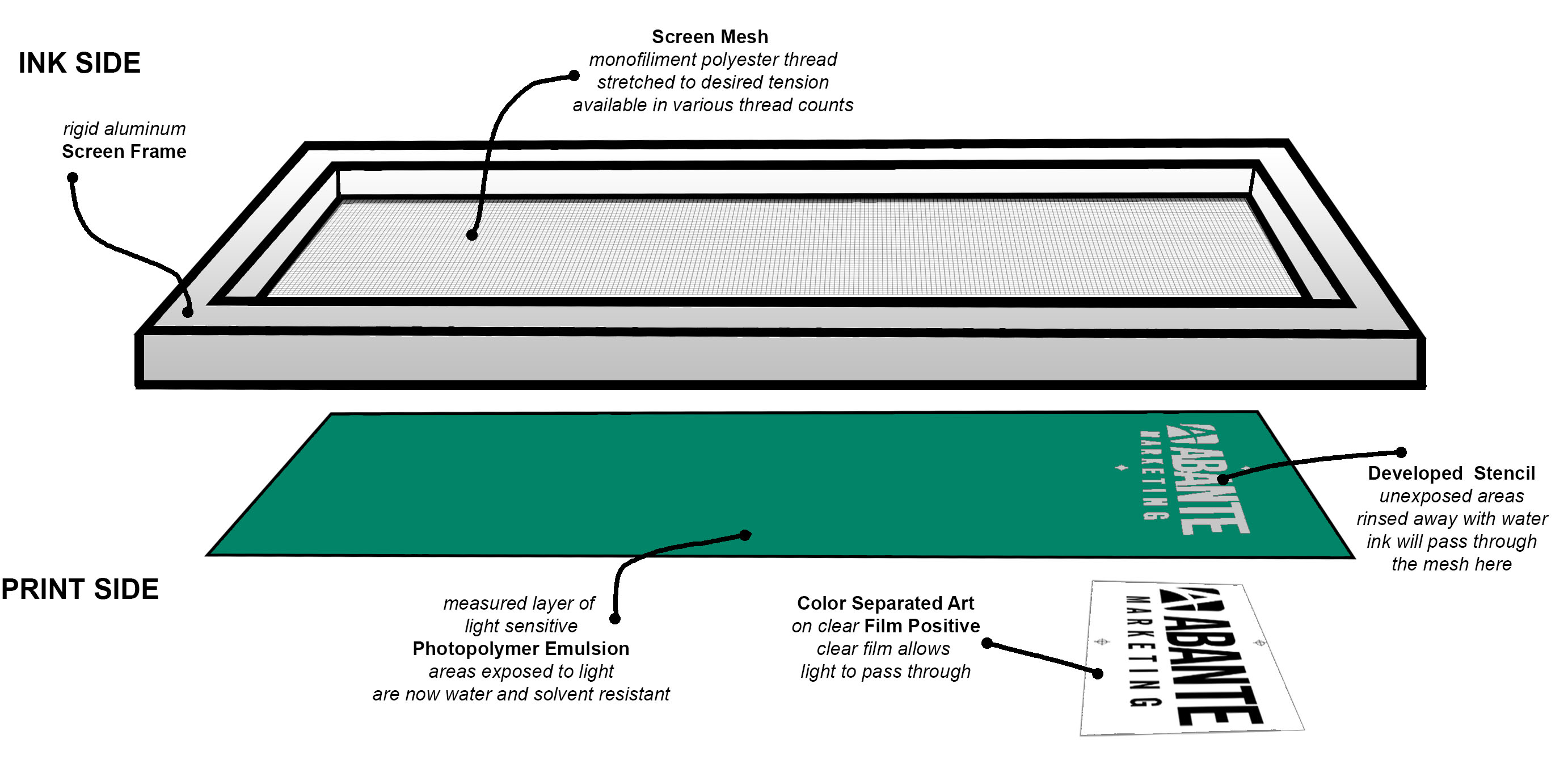 screen diagram illus1