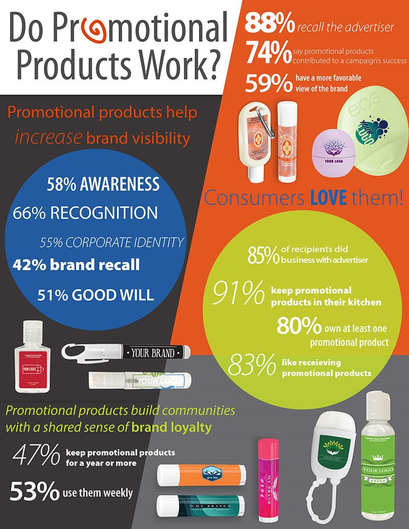 Do Promotional Products Work?